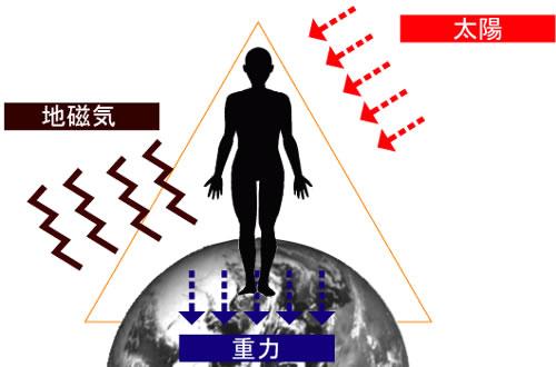 3大エネルギーのイラスト